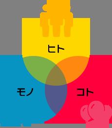 ヒト・モノ・コト